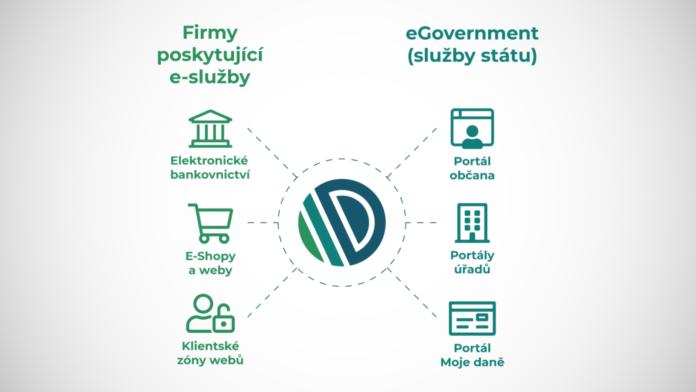 Bankovní identita zjednoduší život, téměř polovina Čechů o ní ale nikdy neslyšela