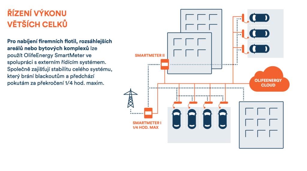 Nabíječky elektroaut se vyrábějí i v Česku. Dobíjení musí být hlavně komfortní, zdůrazňují zakladatelé Olife Energy