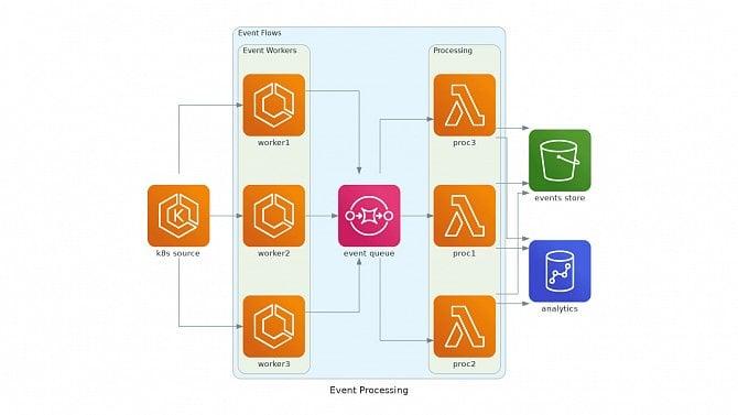 Tvorba diagramů sarchitekturou systémů svyužitím knihovny Diagrams
