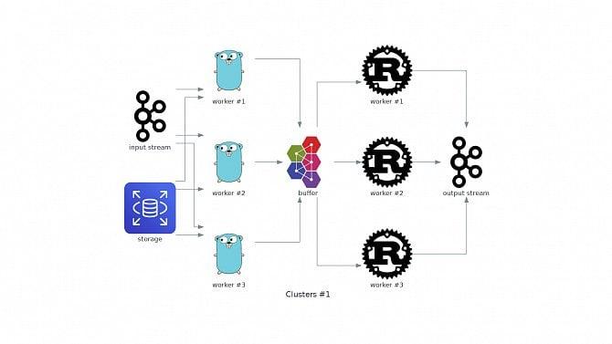 Knihovny Diagrams a go-diagrams určené pro tvorbu diagramů sarchitekturou systémů