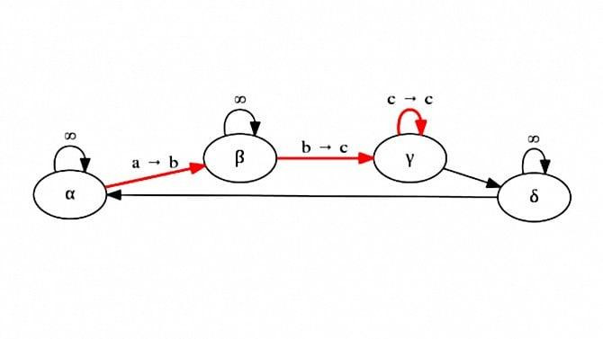 Tvorba grafů a diagramů svyužitím doménově specifického jazyka nástroje Graphviz