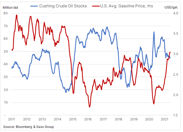 Vyšplhá se cena ropy Brent až na 80 dolarů za barel?