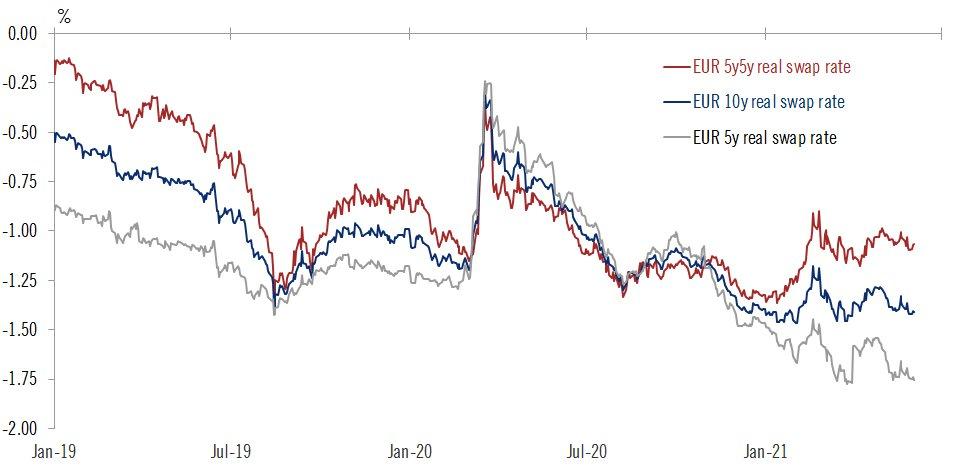 ECB zůstane za křivkou. Po stopách Fedu se zatím nevydá