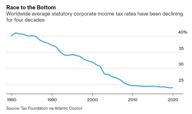 Země G7 nastavují pevné daňové dno