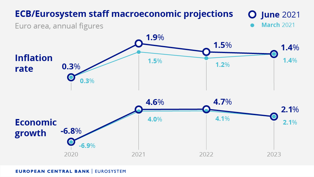ECB očekává rychlejší růst. Udržitelné inflace na cíli však nedosáhne
