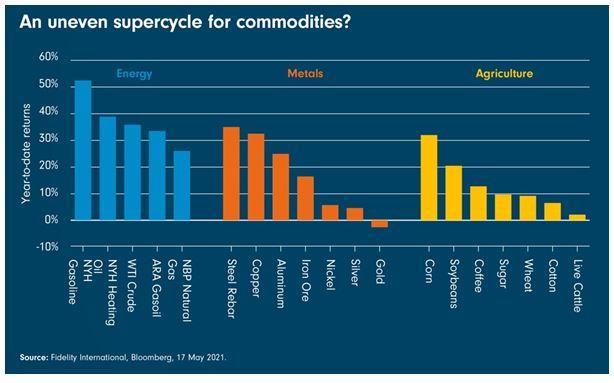 Komoditní supercyklus: Kde hledat vítěze a poražené?