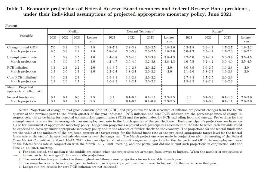 """""""Aktivistický"""" Fed (ne)překvapil vyššími sazbami"""
