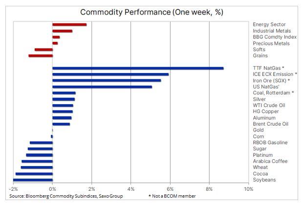 Energetika zažila silný týden, ceny ropy stoupají společně s inflací
