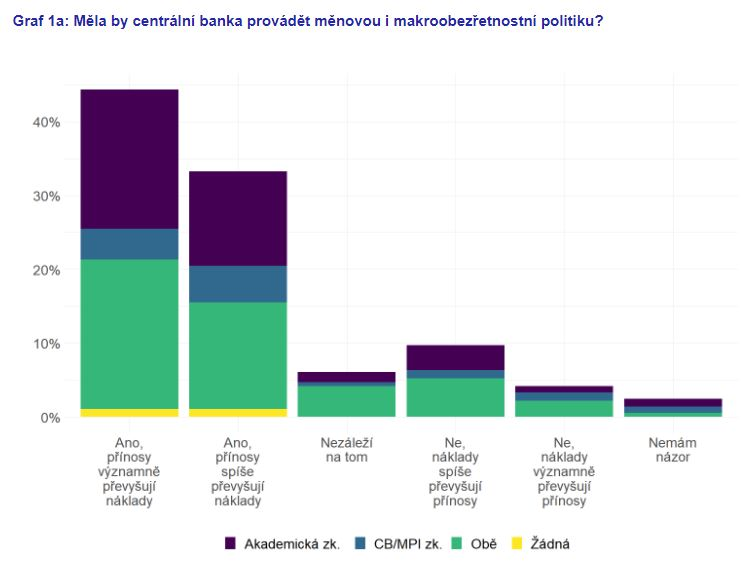 Měly by centrální banky upřednostňovat cíl finanční stability nebo cenové stability?