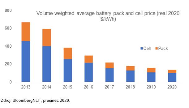 Čína zrychlí, elektromobilová kořist ale nebude rozdělena rovnoměrně